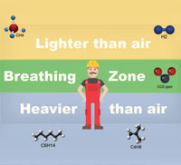 FAQ breathing zones